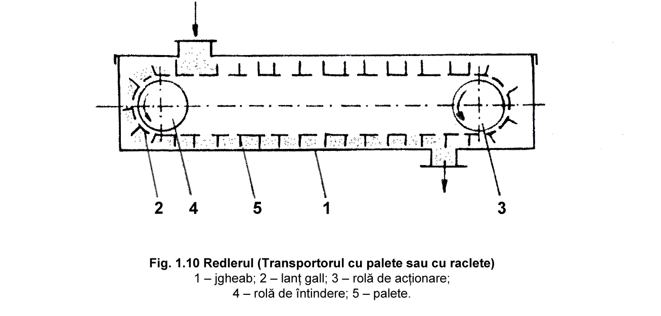 Fig. 1.10 Redlerul